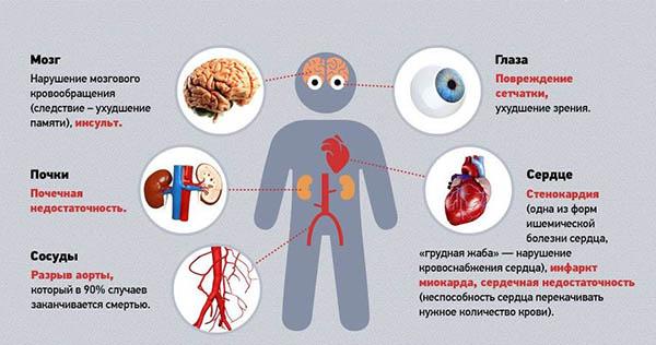 влияние давления на органы
