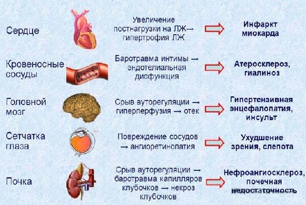 поражение органов