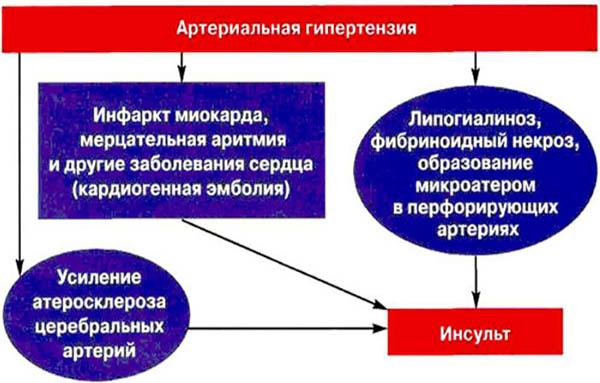 гаипертензия