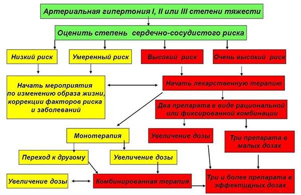 алгорит выбора препарата