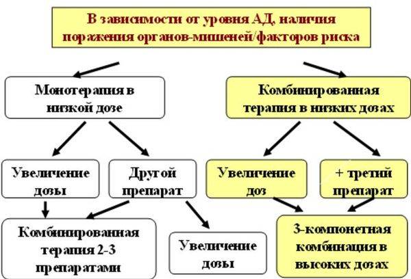 алгоритм лечения