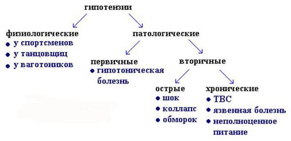 формы гипотензии