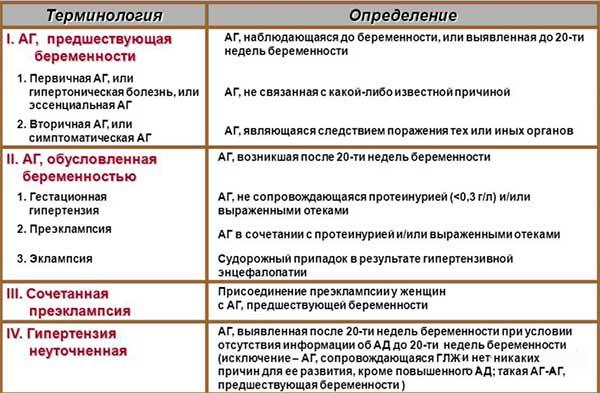 классификация аг