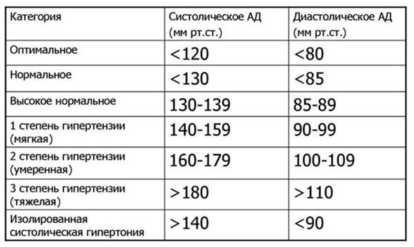 классификация ад
