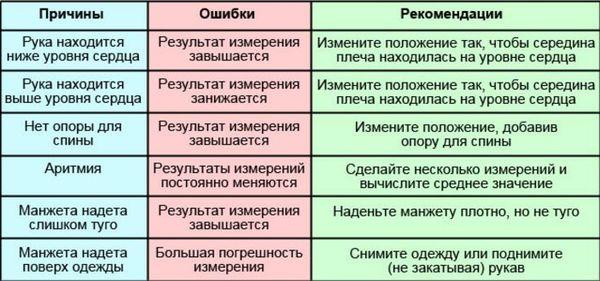 причины погрешностей