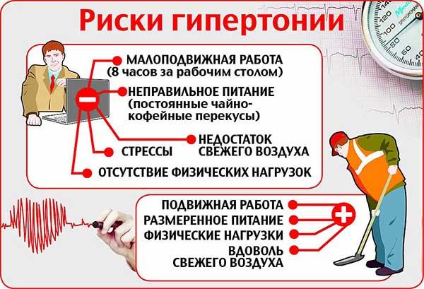 риски гипетонии