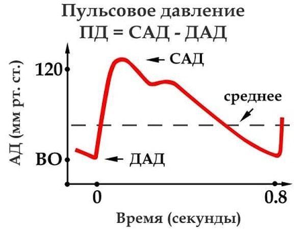 формула пульсового давления