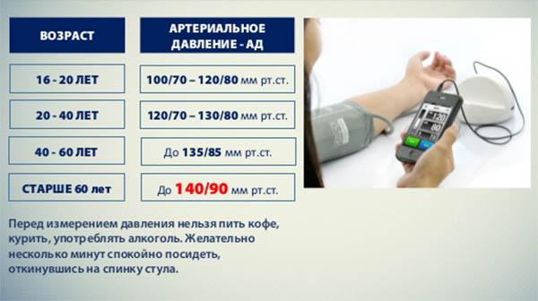 цифры артериального давления