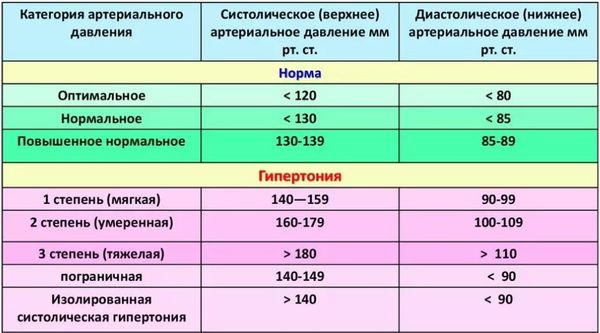 классификация артериального давления
