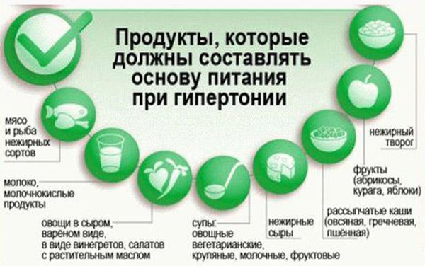 продукты при гипертонии