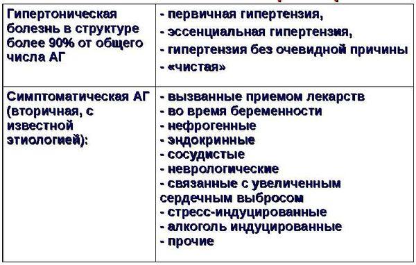классификация гипертонии