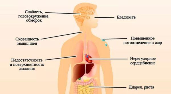 симптомы низкого давления