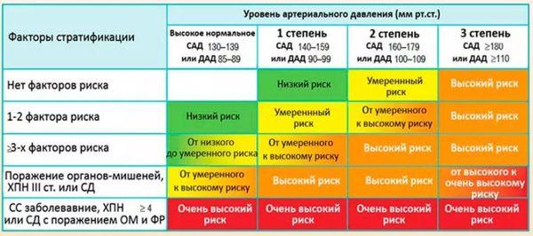 степени гипертензии