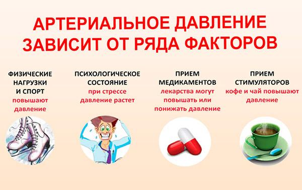 от чего зависит артериальное давление