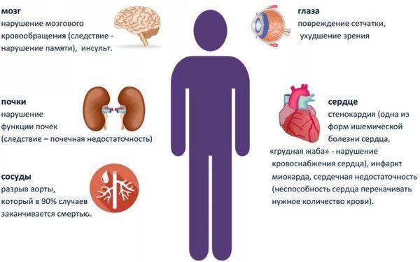 влияние гипертонии на разные органы.