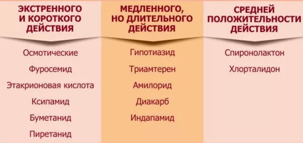 классификация диуретико