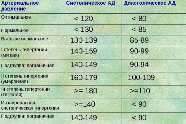 классификация уровней давления