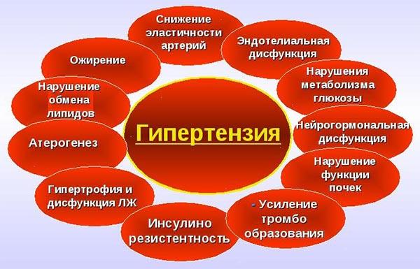факторы гипертонии