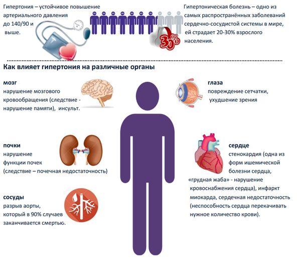Влияет ли стресс на сердце