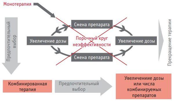 схема лечения гипертонии