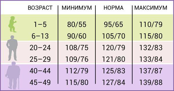 Изображение - 80 70 артериального давления norma-davleniya-1