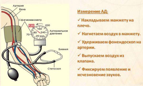 техника измерения давления