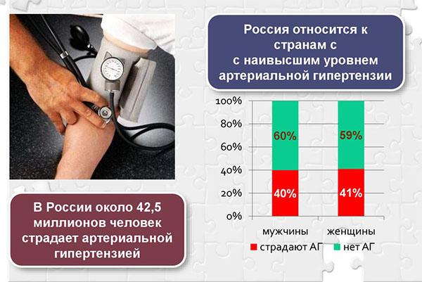 Изображение - 140 100 давление у мужчин причины gipertoniya