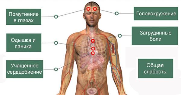 симптомы учащенного пульса