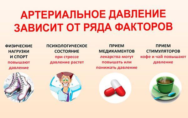 Изображение - Цитрамон повышает или понижает артериальное давление ot-chego-zavisit