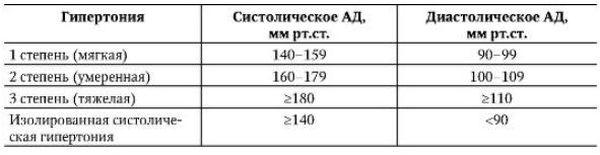 Гипертоническая болезнь код по мкб 10 (шифр)