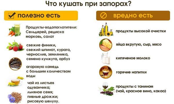 Рекомендации по диете при геморрое